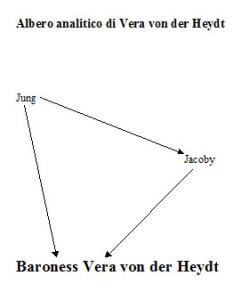 Albero analitico di Vera von der Heydt
