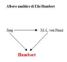 Albero analitico di Elie G. Humbert