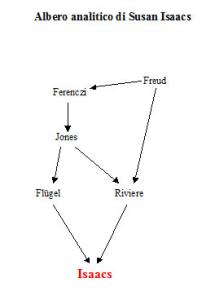 Albero analitico di Susan Isaacs