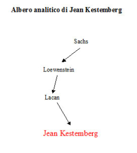 Albero analitico di Jean Kestemberg