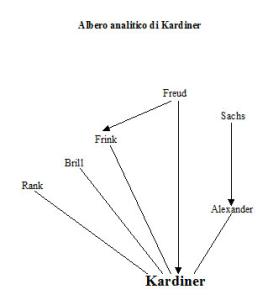 Albero analitico di Abram Kardiner