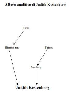 Albero analitico di Judith Kestenberg