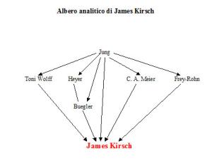 Albero analitico di James Kirsch