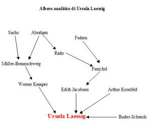 Albero analitico di Ursula Laessig
