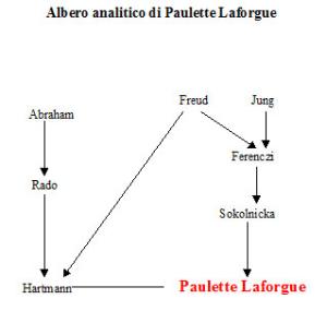 Albero analitico di Paulette Laforgue