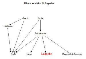 Albero analitico di Daniel Lagache