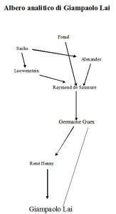 Albero analitico di Giampaolo Lai