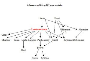 Albero analitico di Rudolph Loewenstein