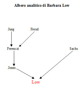 Albero analitico di Barbara Low