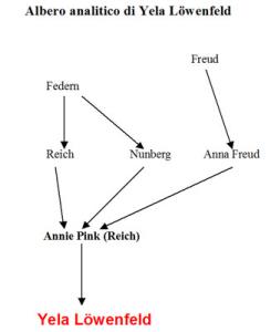 Albero analitico di Yela Löwenfeld