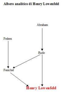 Albero analitico di Henry Lowenfeld