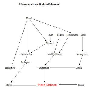Albero analitico di Maud Mannoni