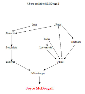 Albero analitico di Joyce McDougall