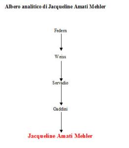 Albero analitico di Jaqueline Amati Mehler