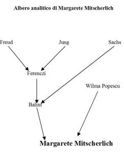 Albero analitico di Margarete Mitscherlich