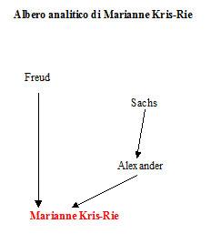 Albero analitico di Marianne Kris-Rie