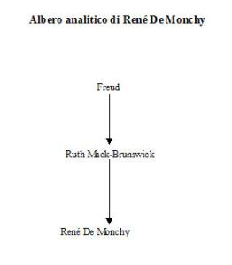 Albero analitico di René De Monchy