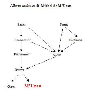 Albero analitico di Michel de M'Uzan
