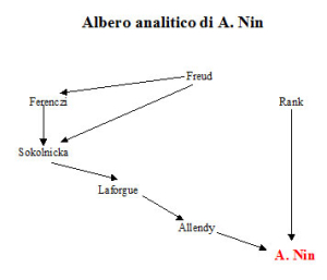 Albero analitico di Anaïs Nin