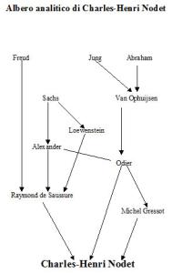 Albero analitico di Charles-Henri Nodet