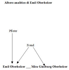 Albero analitico di Emil Oberholzer