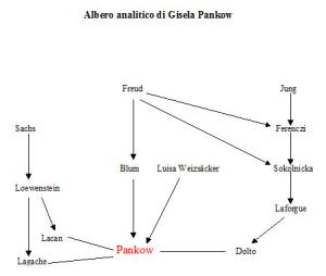Albero analitico di Gisela Pankow