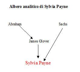 Albero analitico di Sylvia Payne