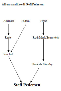 Albero analitico di Stefi Pedersen