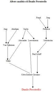 Albero analitico di Danilo Perestrello