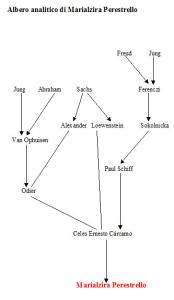 Albero analitico di Marialzira Perestrello