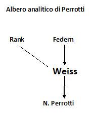 Albero analitico di Nicola Perrotti