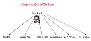 Albero analitico di Otto Rank