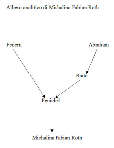 Albero analitico di Michalina Fabian Roth