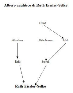 Albero analitico di Ruth Eissler-Selke