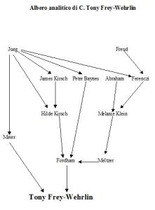 Albero analitico di C. Tony Frey-Wehrlin